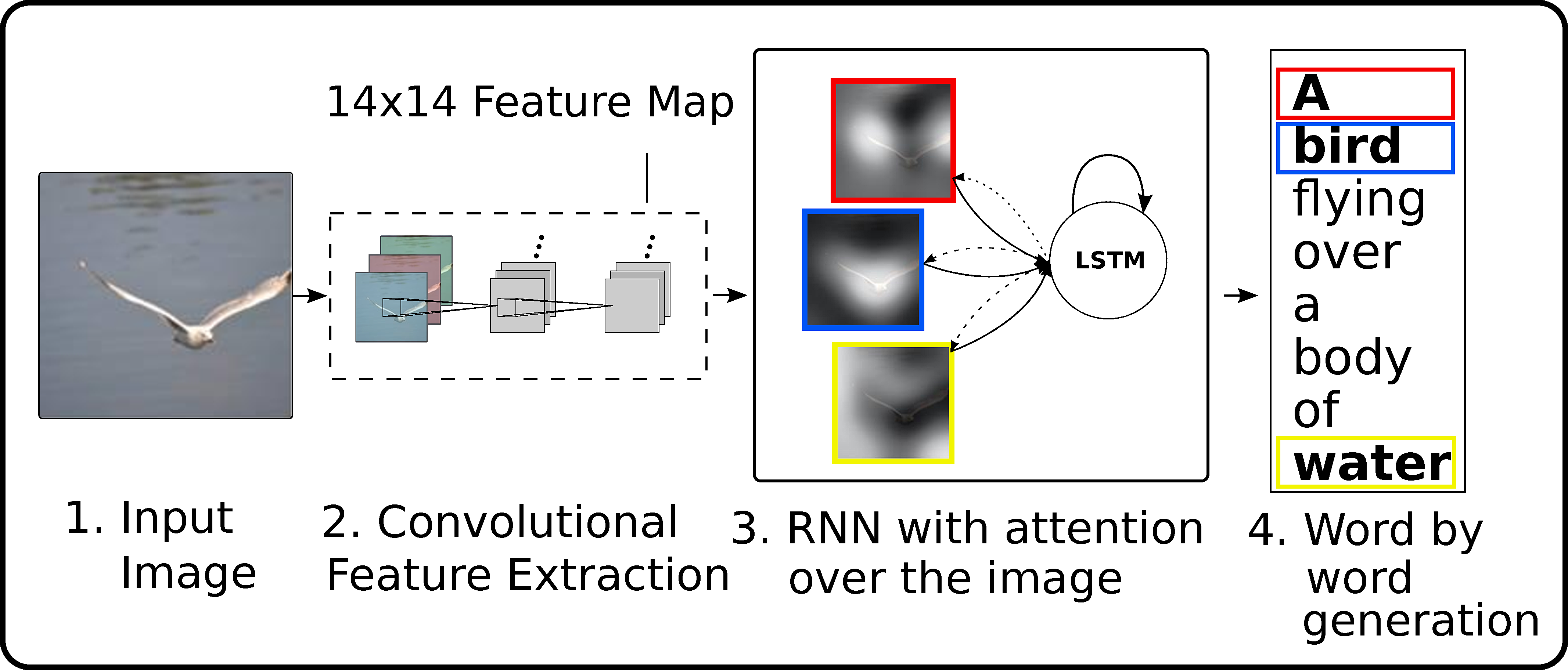 Show, Attend and Tell: Neural Image Caption Generation with Visual